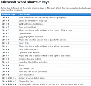 MS Word Shortcut Keys List